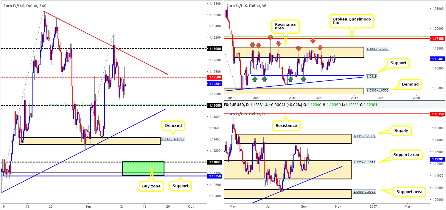 Tuesday 13th September: Daily technical outlook and review