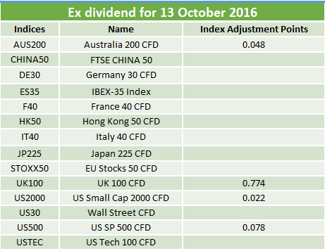 dividend-table