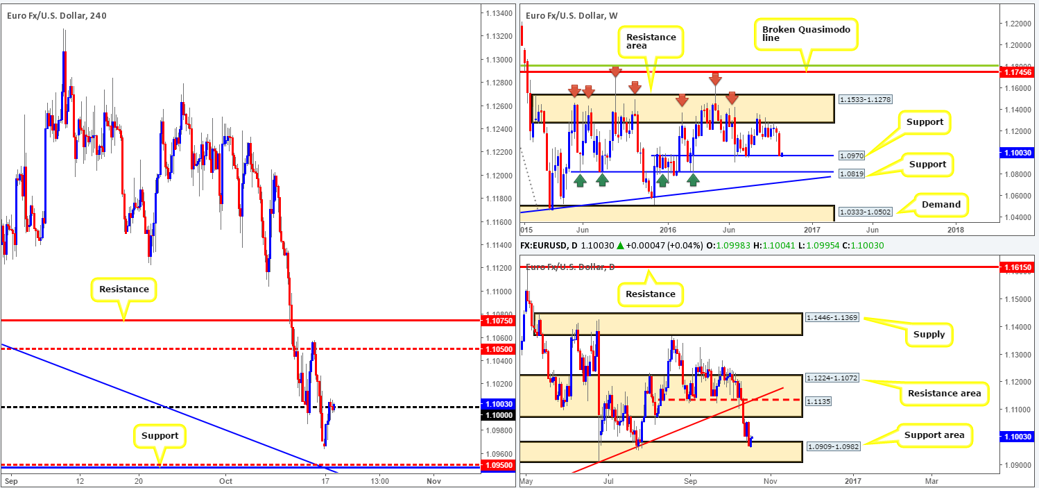 Tuesday 18th October: Daily technical outlook and review