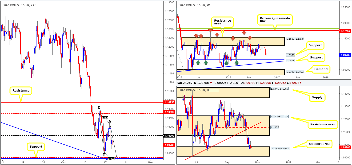 Wednesday 19th October: Daily technical outlook and review