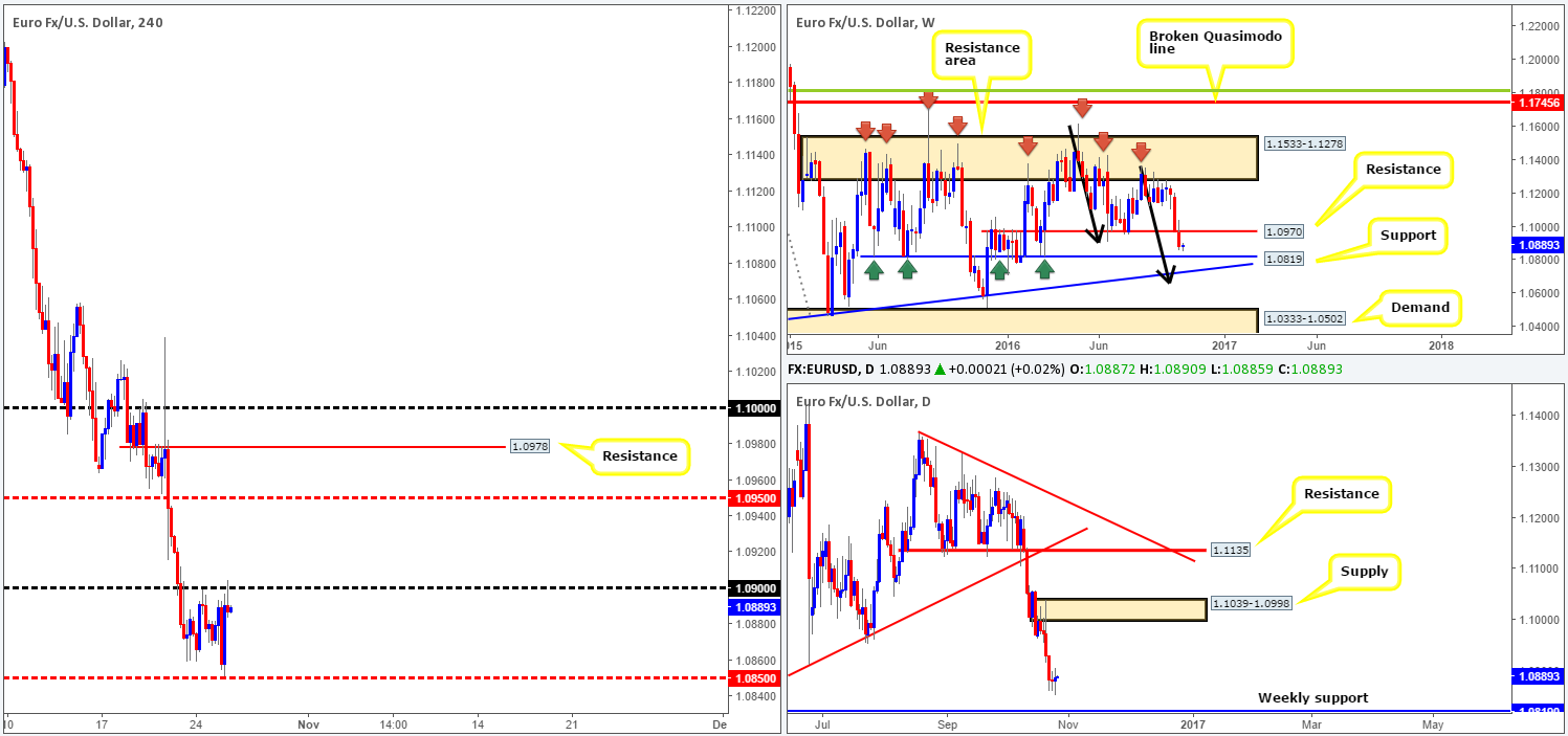 Wednesday 26th October: Daily technical outlook and review 1