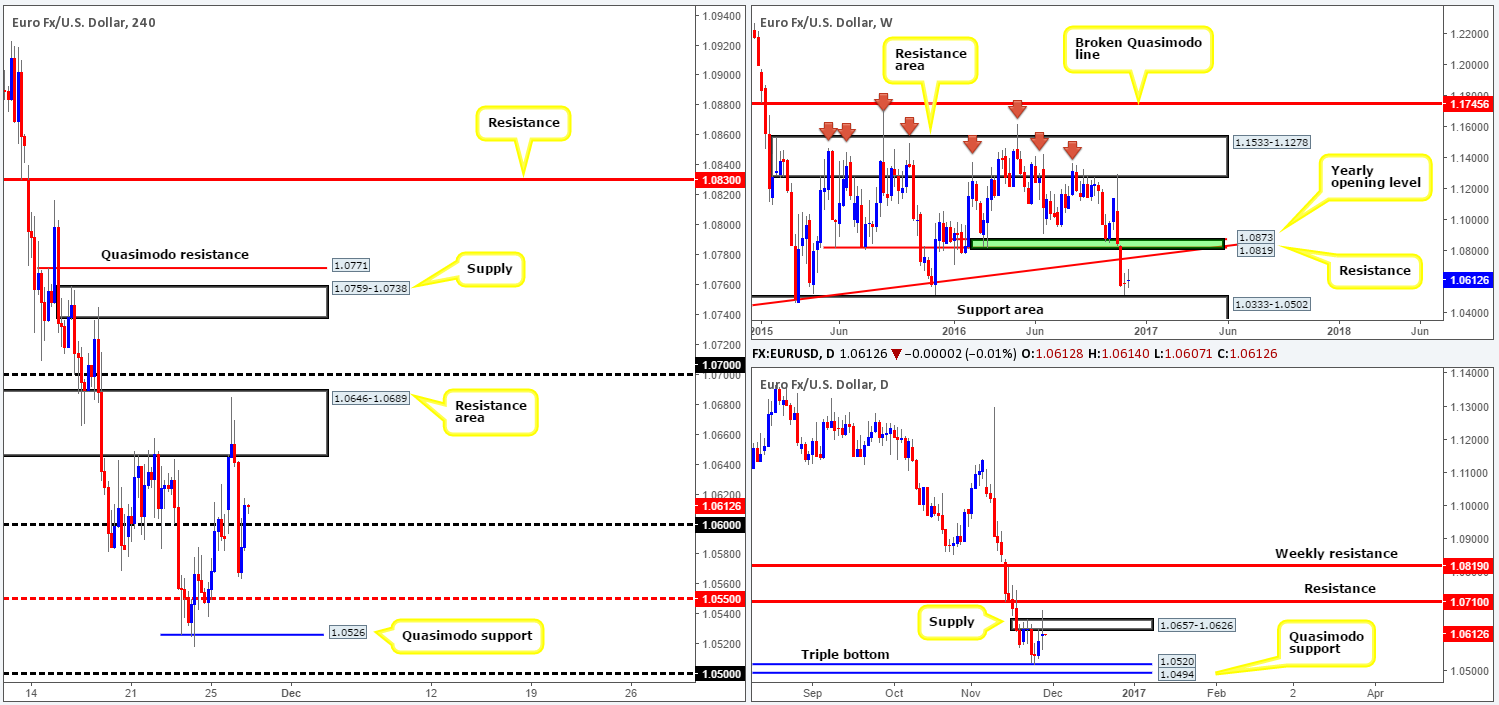 Tuesday 29th November: Daily technical outlook and review