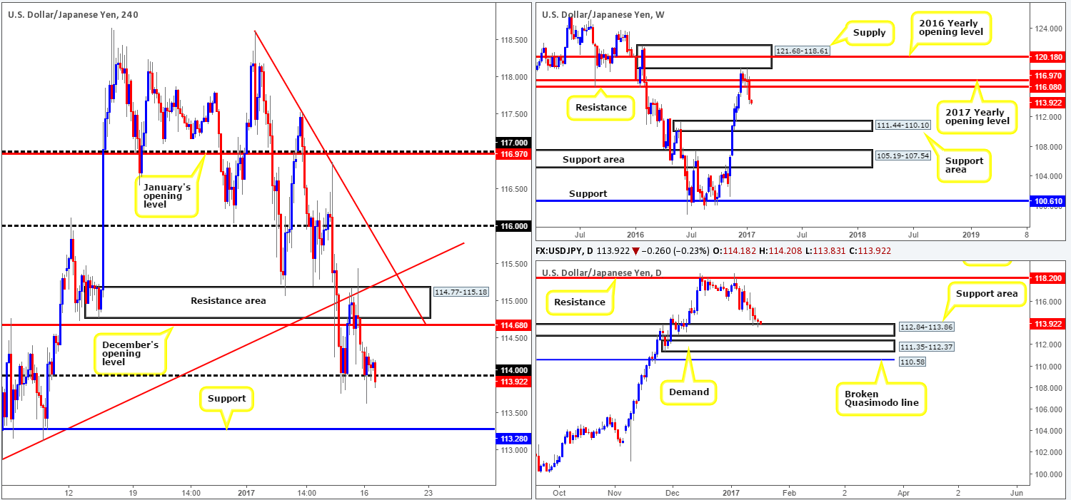 Tuesday 17th January: Daily technical outlook and review