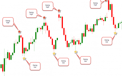 What is Price Action in Forex Trading?