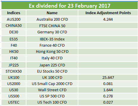 Dividend Table