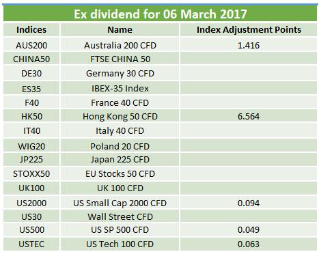 Ex-dividends 06 Mar 2017
