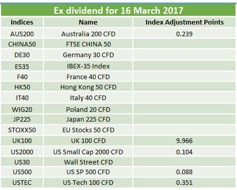 Ex-dividends 16 Mar 2017