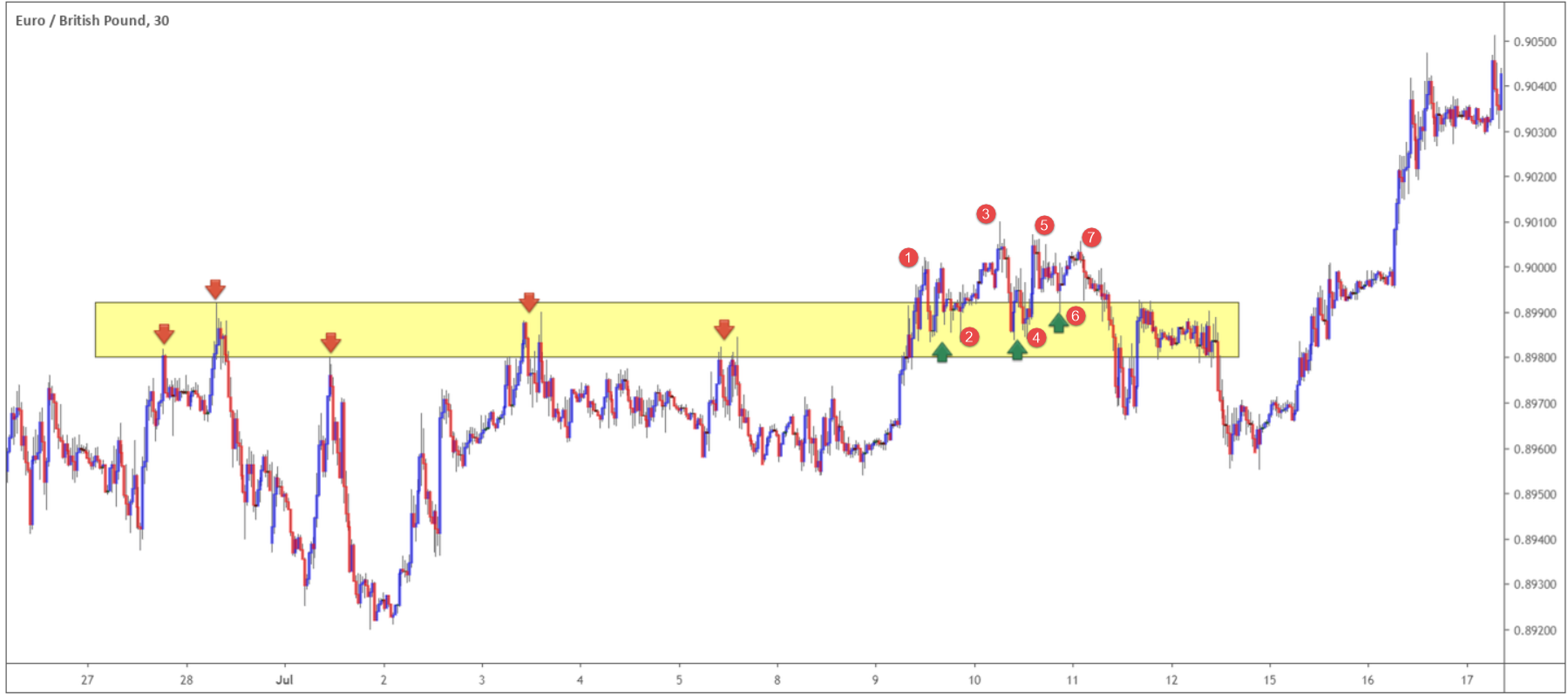Identifying Support and Resistance in the Foreign Exchange Market 3