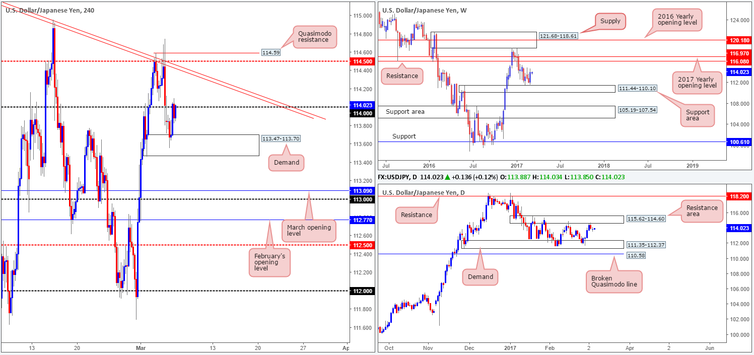 Tuesday 7th March: Technical outlook and review 1