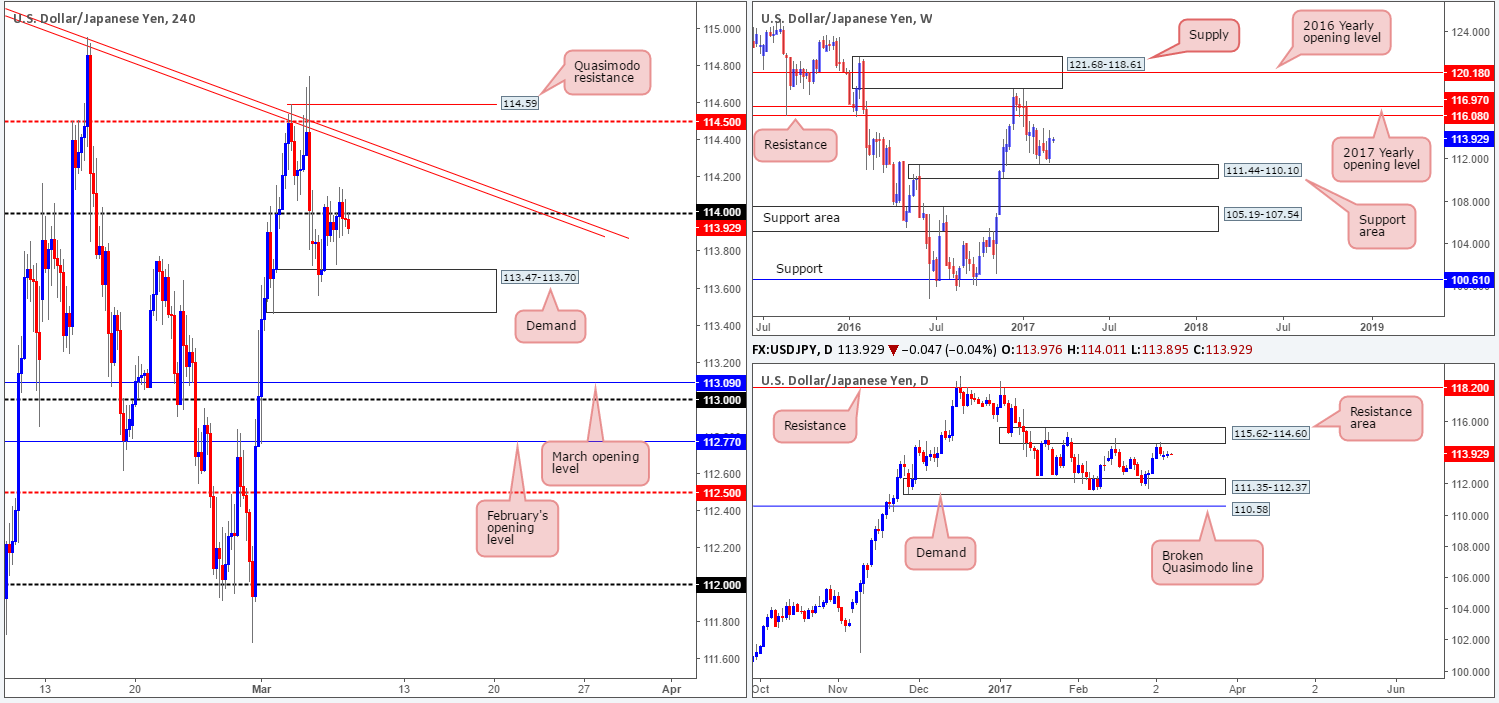 Wednesday 8th March: Technical outlook and review