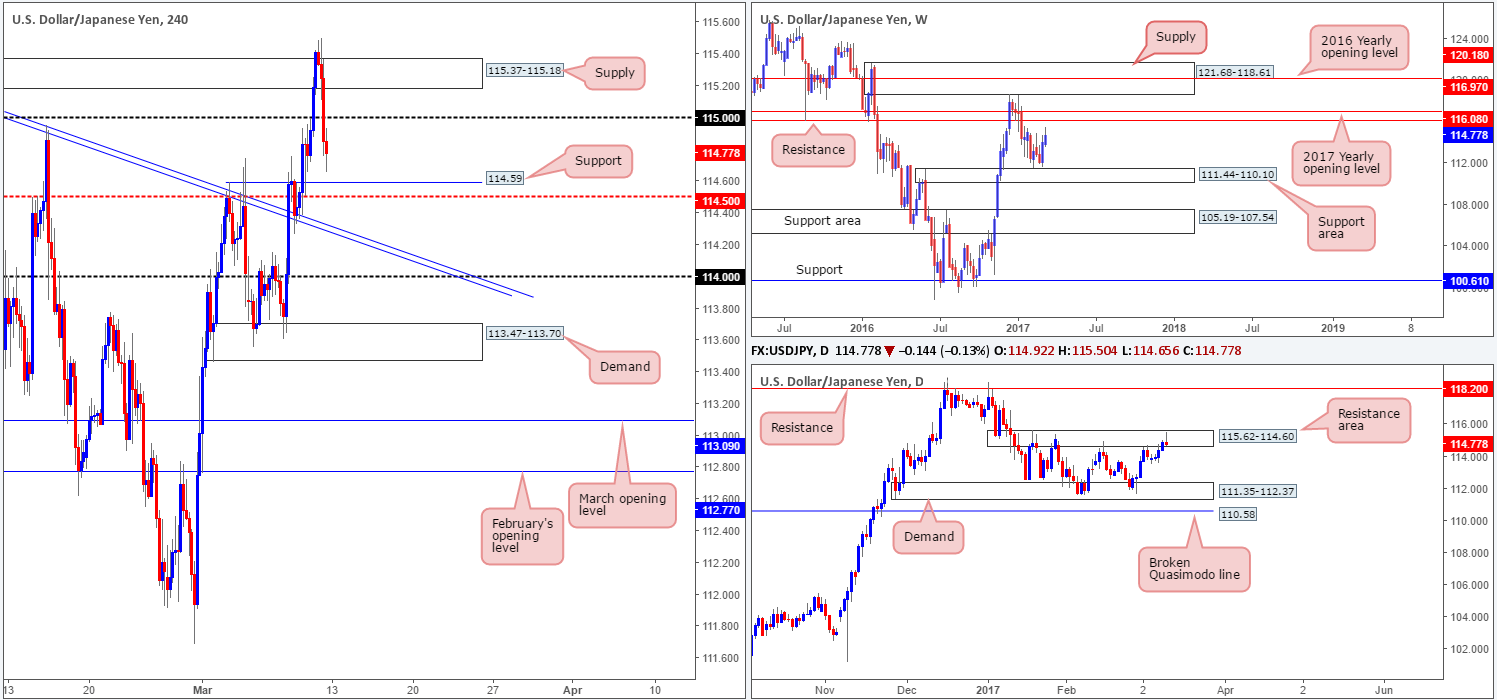 Monday 13th March: Technical outlook and review