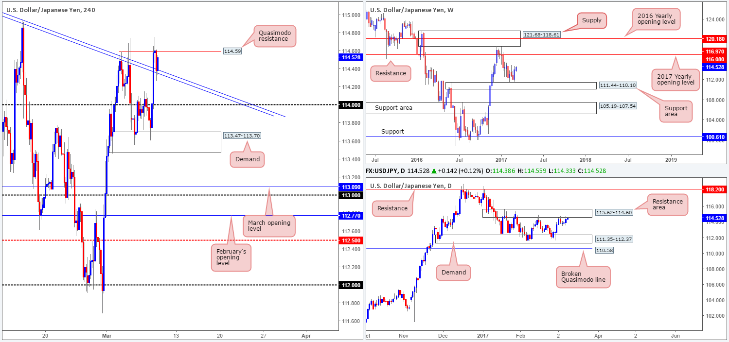 Thursday 9th March: Technical outlook and review
