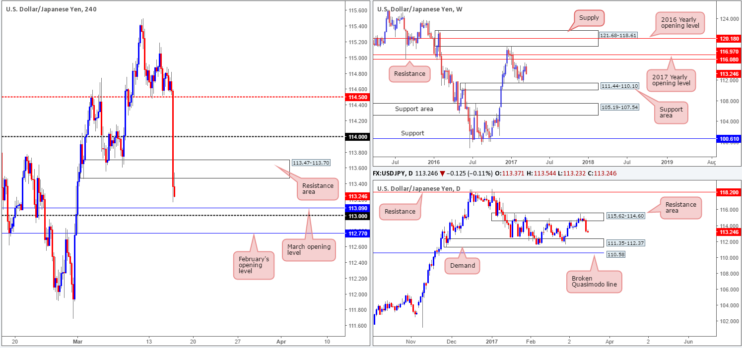 Thursday 16th March: Technical outlook and review 1