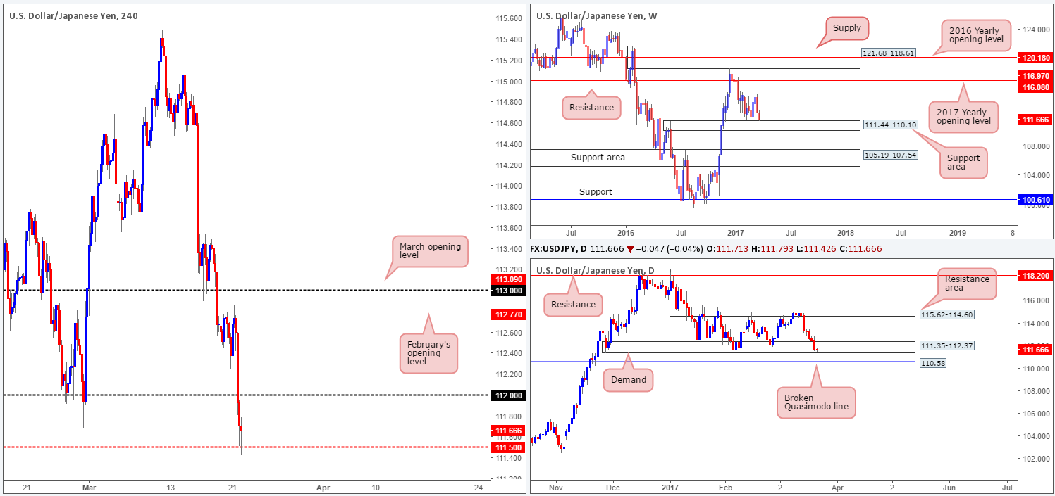 Wednesday 22nd March: Technical outlook and review 1
