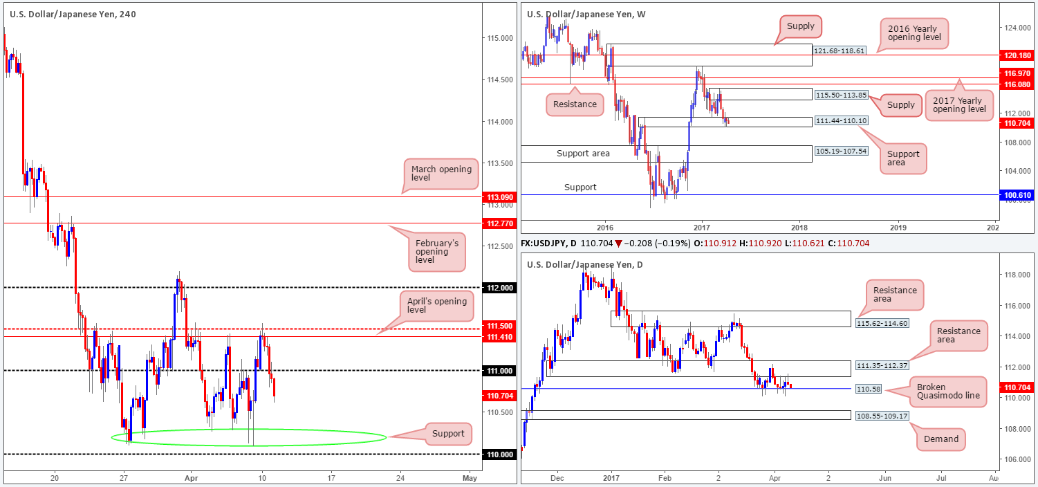 Tuesday 11th April: Technical outlook and review 1