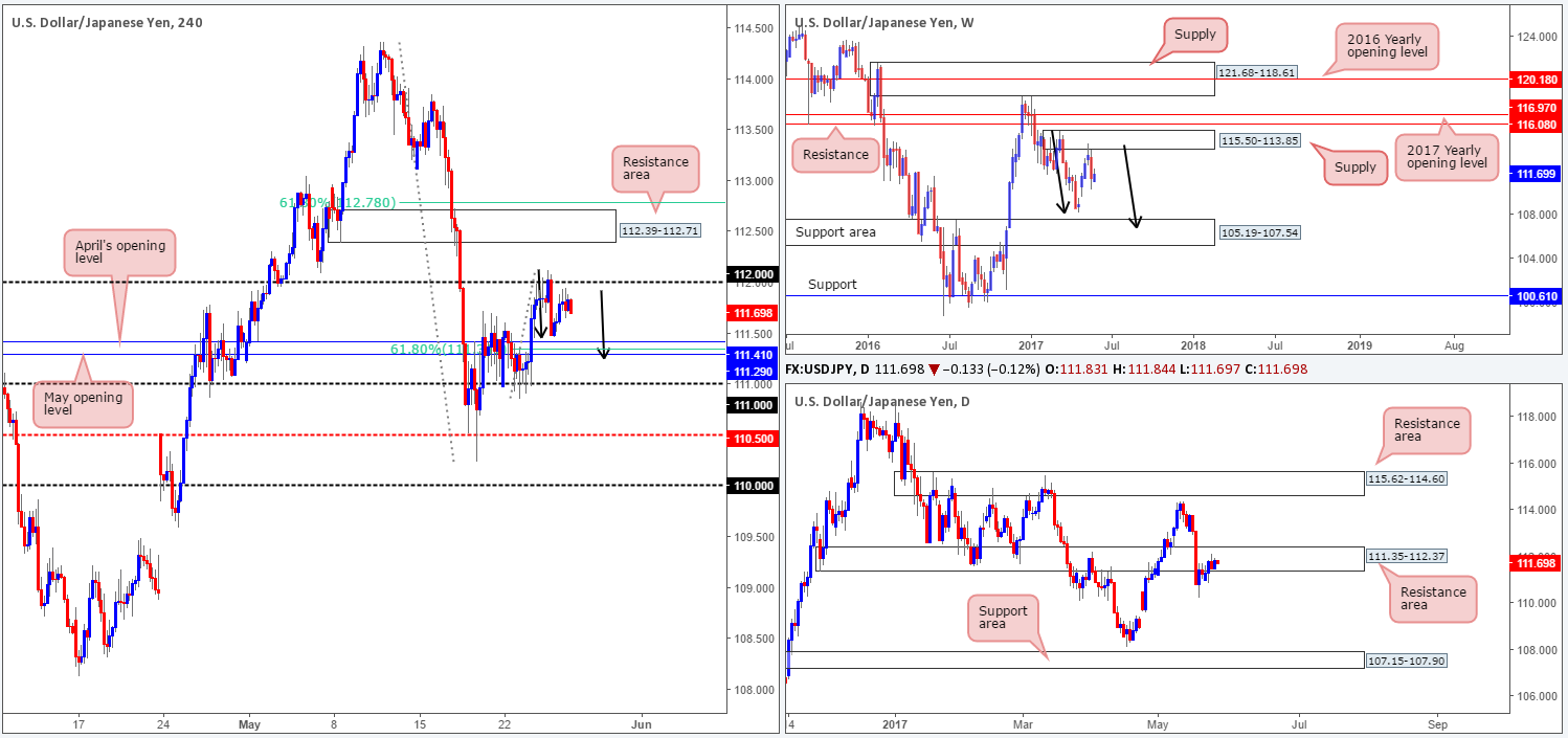 Friday 26th May: Technical outlook and review 1