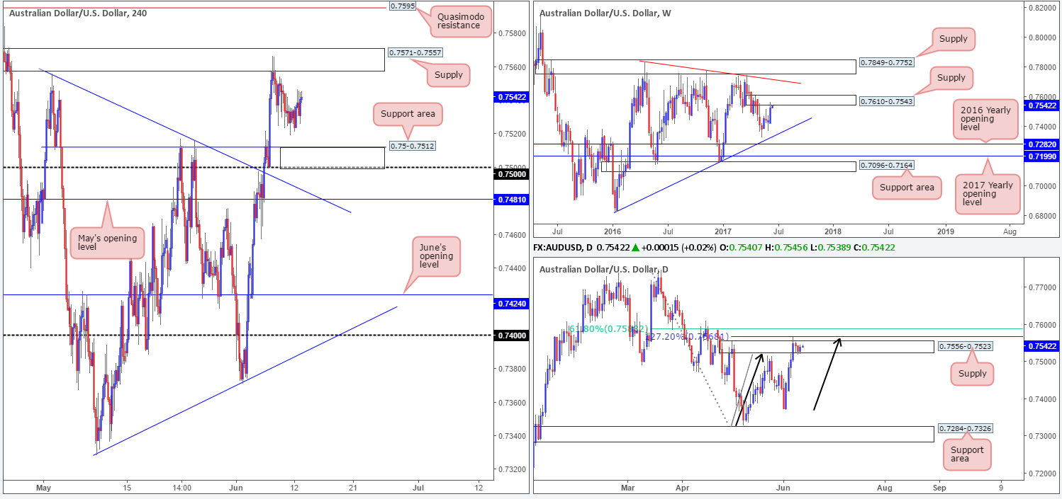 Tuesday 13th June: Technical outlook and review 1