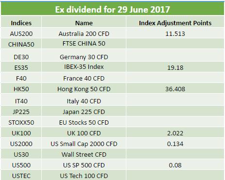 Dividends 29.06.2017