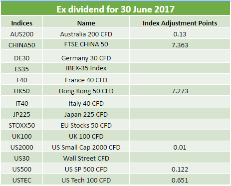 Dividends 30.06.2017