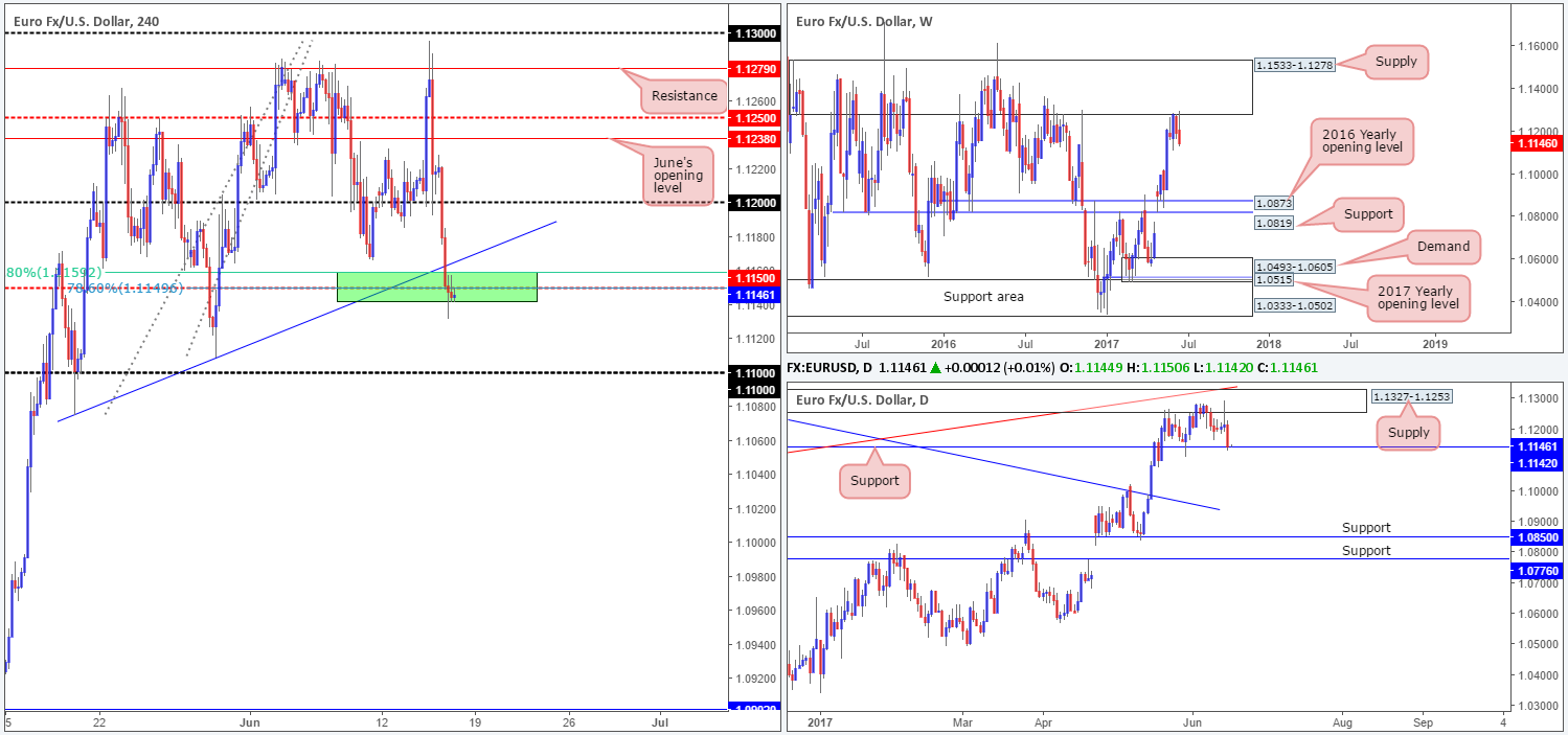 Friday 16th June: Technical outlook and review 1