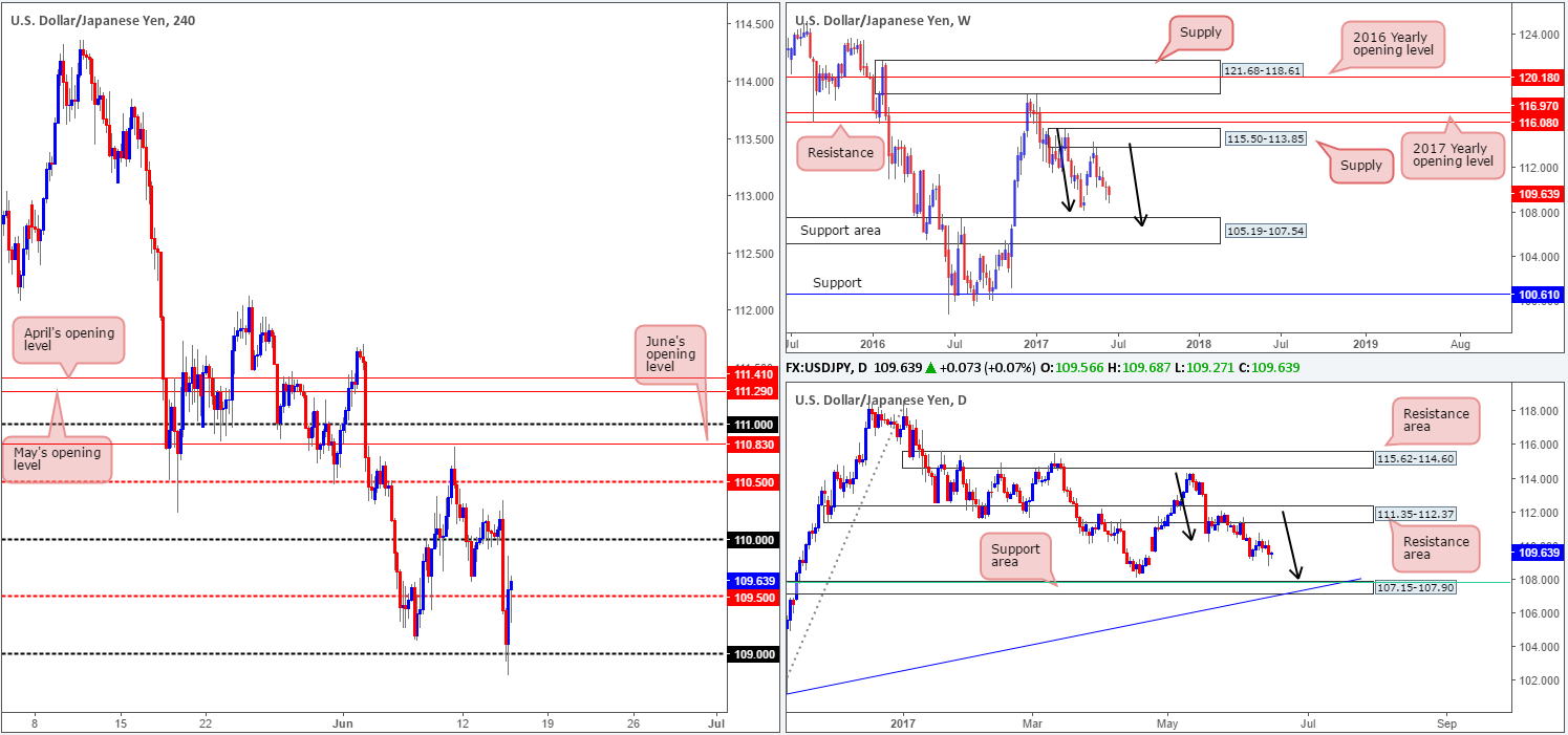Thursday 15th June: Technical outlook and review 1