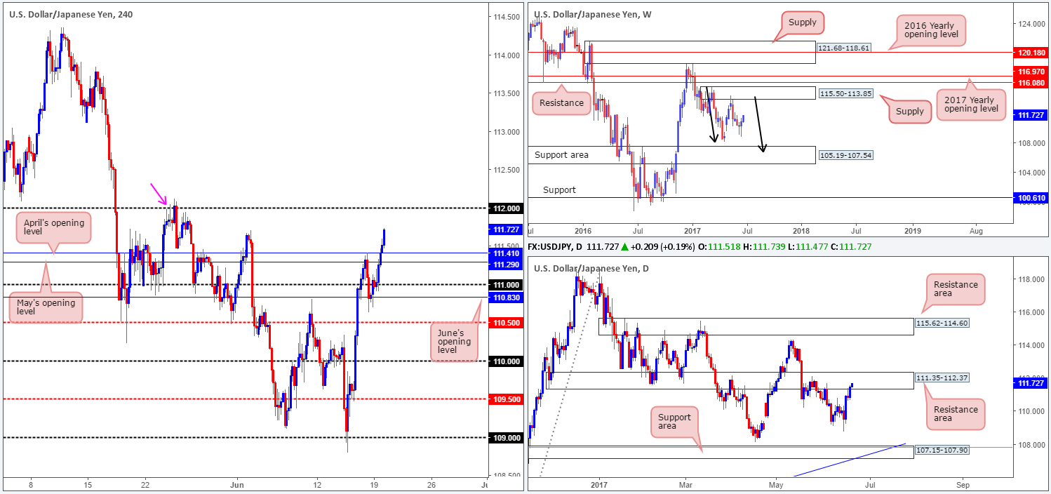 Tuesday 20th June: Technical outlook and review
