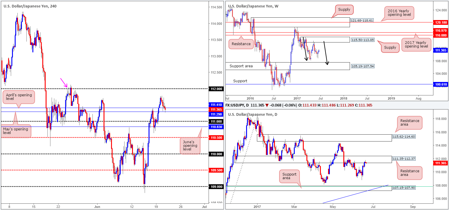 Wednesday 21st June: Technical outlook and review
