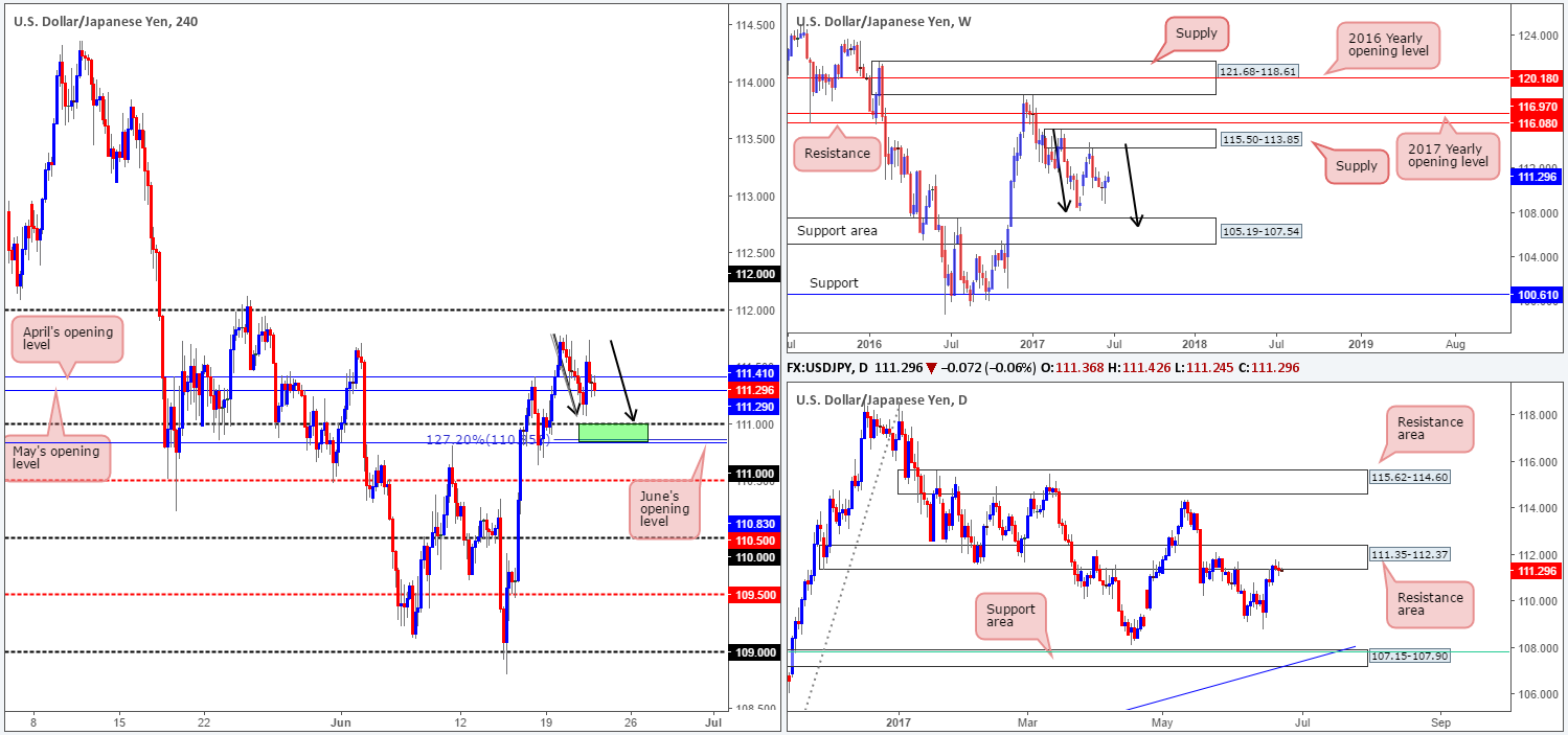 Thursday 22nd June: Technical outlook and review