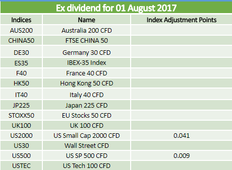 Dividends 01.08.2017