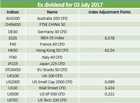 Dividends 03.07.2017