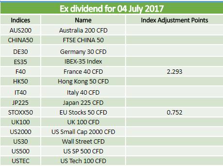 Dividends 04.07.2017
