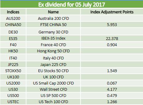 Dividends 05.07.2017