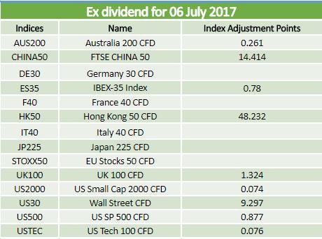 Dividends 06.07.2017
