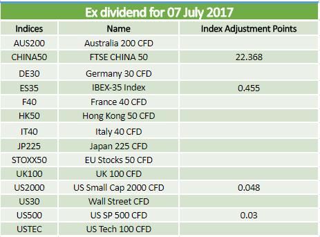 Dividends 07.07.2017