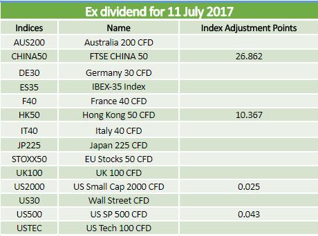 Dividends 11.07.2017