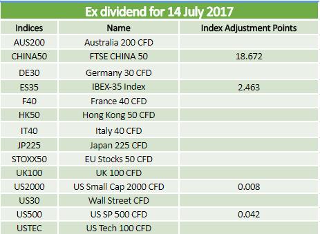 Dividends 14.07.2017