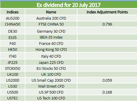 Dividends 20.07.2017