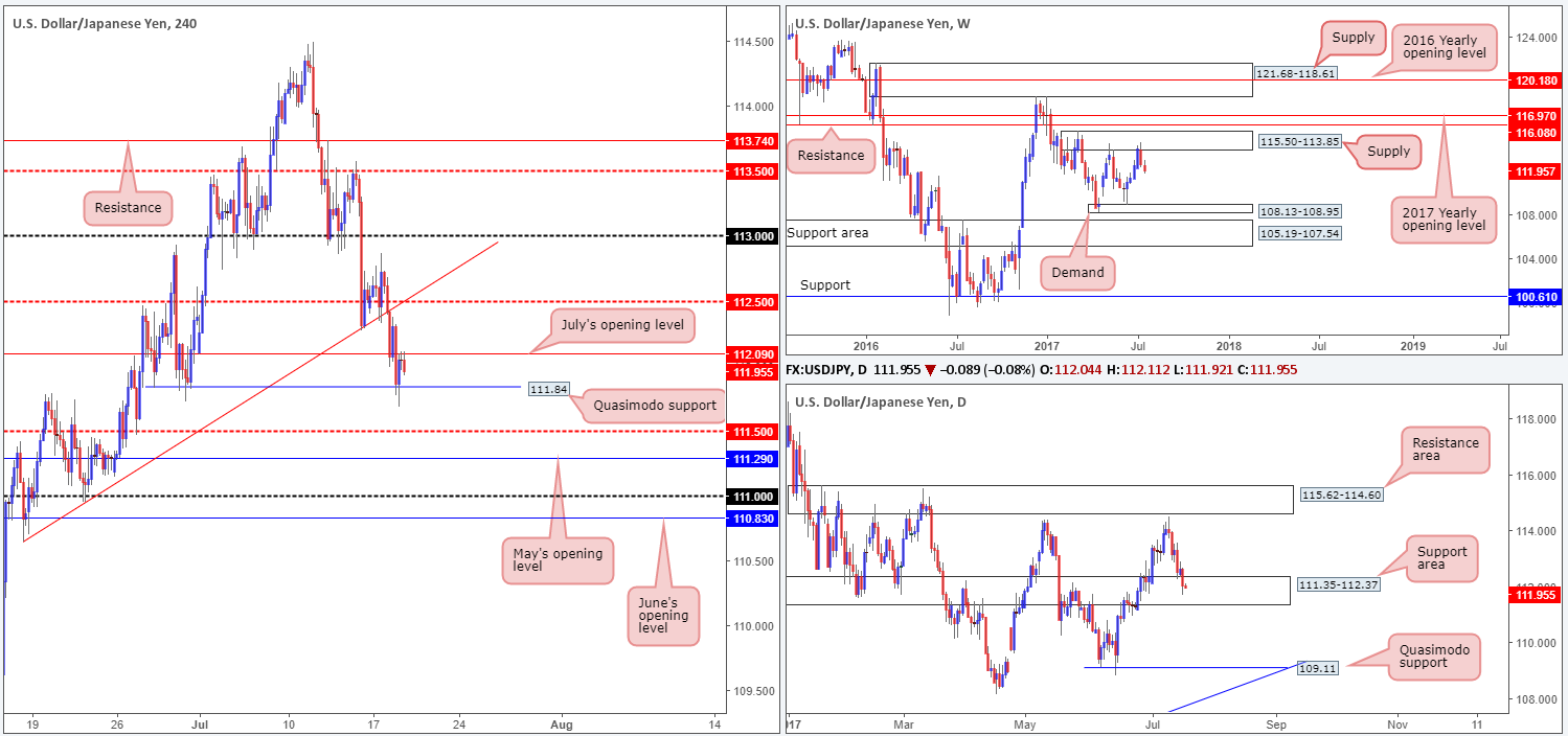 Wednesday 19th July: Technical outlook and review