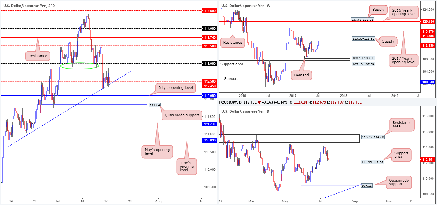 Tuesday 18th July: Technical outlook and review