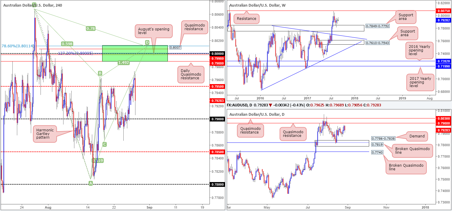 Tuesday 29th August: Technical outlook and review