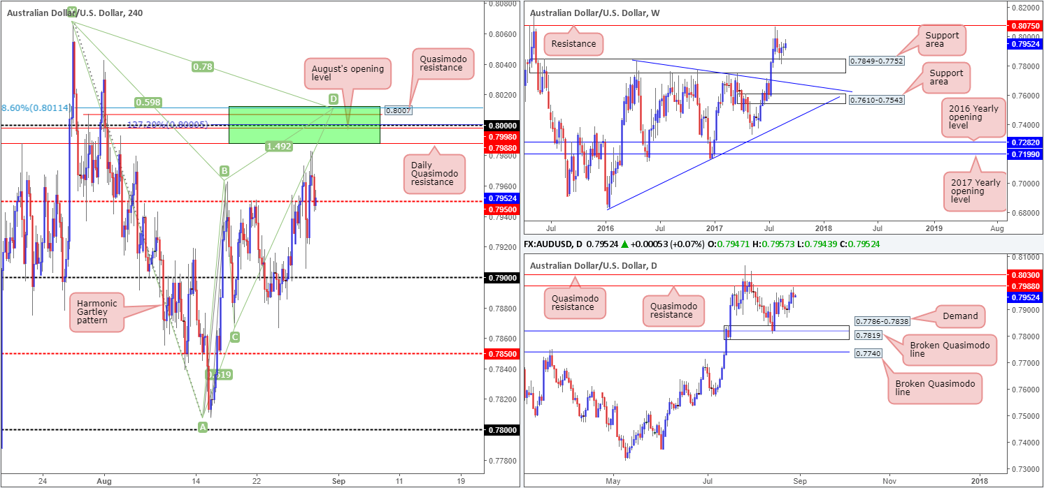 Wednesday 30th August: Technical outlook and review
