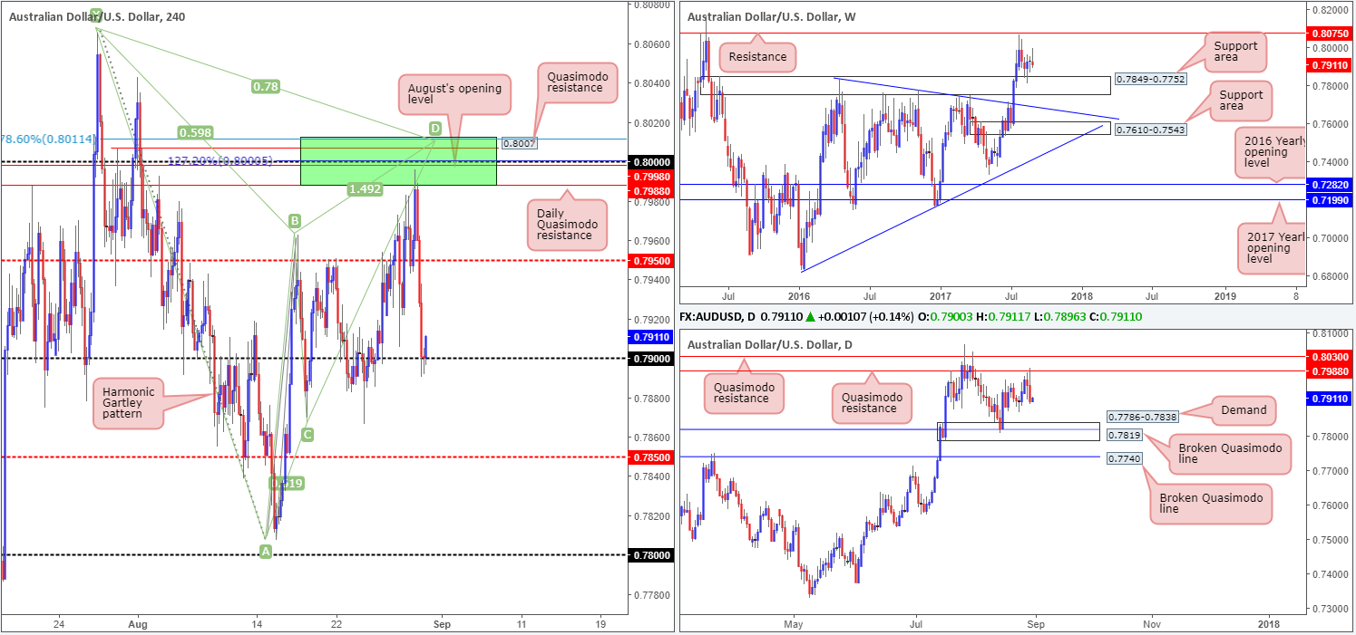 Thursday 31st August: Technical outlook and review