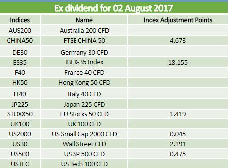 Dividends 02.08.2017