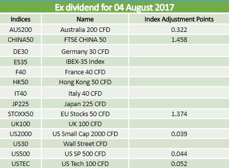 Dividends 04.08.2017