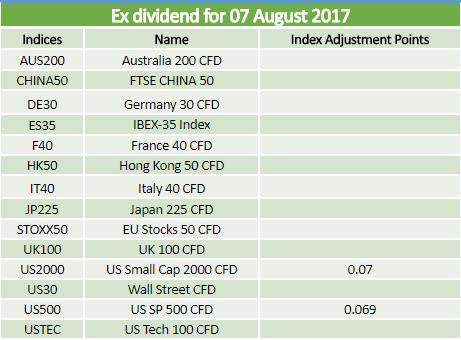 Dividends 07.08.2017