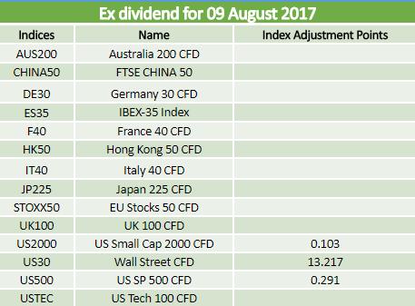 Dividends 09.08.2017
