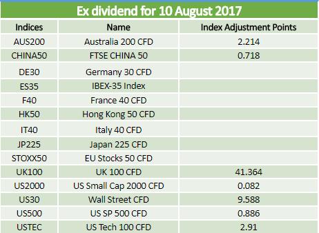 Dividends 10.08.2017