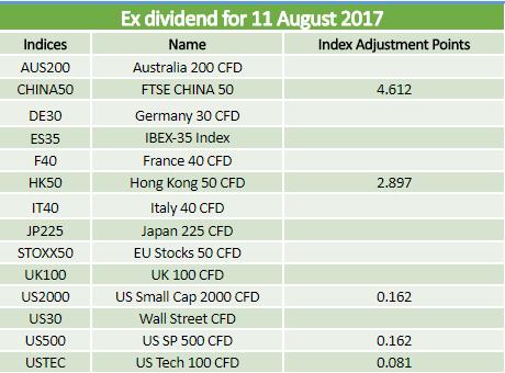 Dividends 11.08.2017