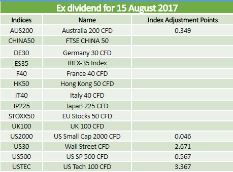 Dividends 15.08.2017