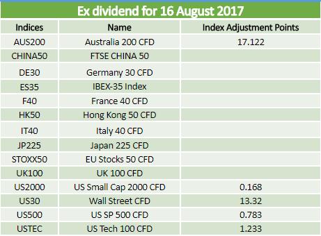 Dividends 16.08.2017